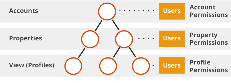 A hierarchy with an account at the top level, 2 web properties             at the second level and connected to the account. At the third             level a single profile is connected to the leftmost web property             and 2 profiles are connected to the rightmost web property. Users             and permissions and are each of the three levels.