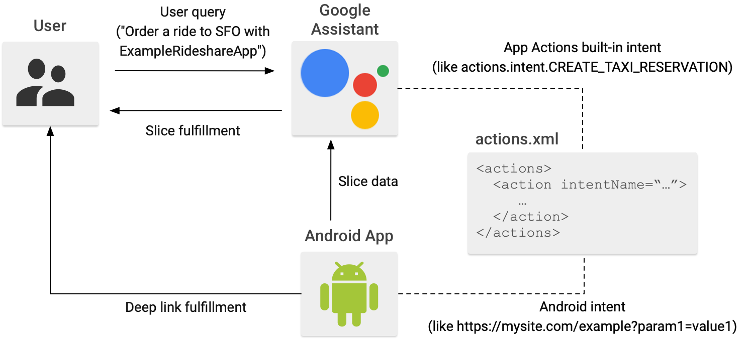 When a user provides a query to Google Assistant, the response             is returned in the form of a deep link into the app or an Android             Slice.