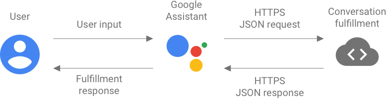 Conversation fulfillment can be represented with JSON request             input and webhook JSON response output.