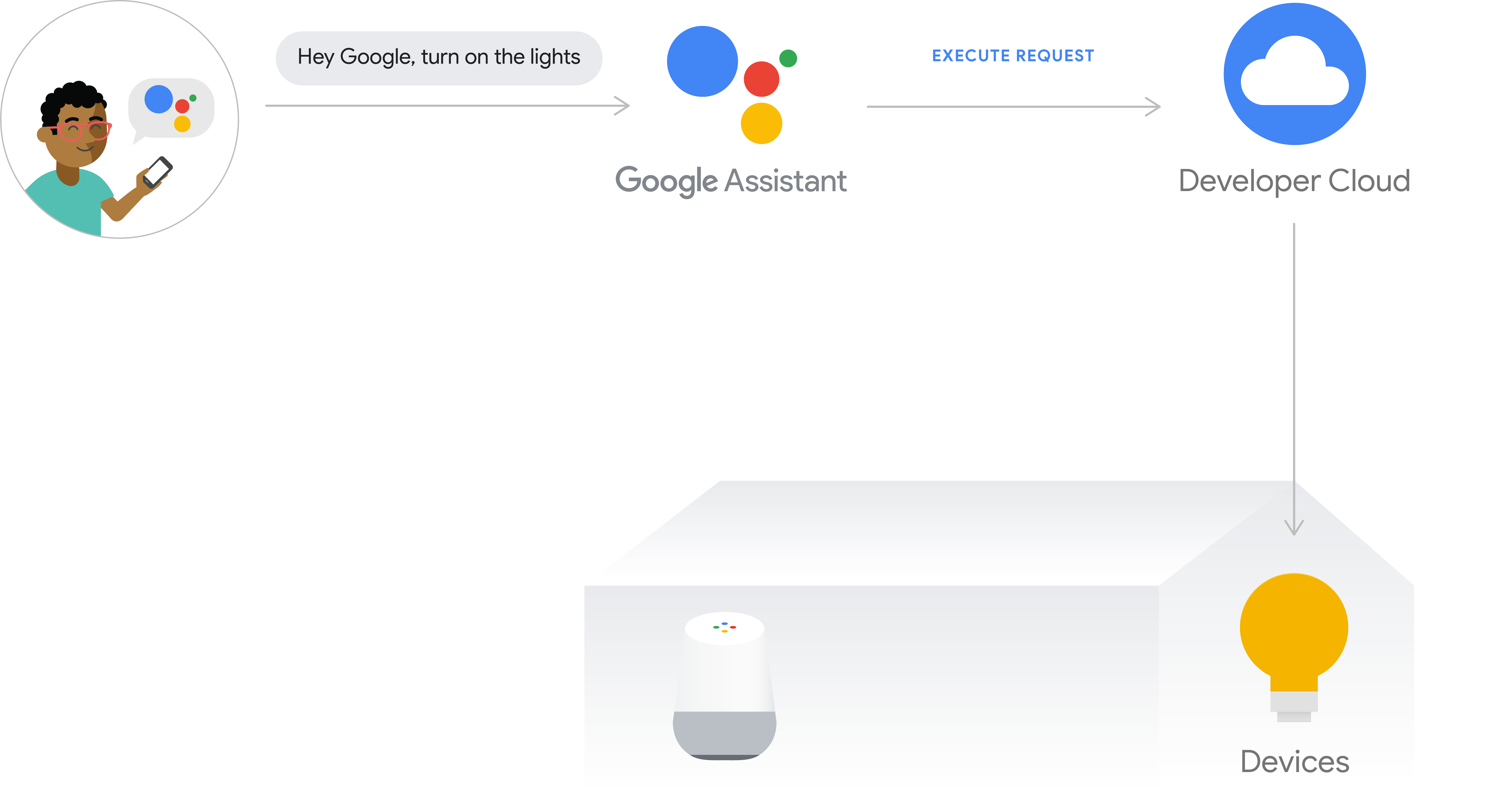 This figure shows the execution flow for cloud execution. The             execution path captures a user's intent from a phone with             Google Assistant, then the user intent is processed by             the Google Cloud, then the request is sent to the developer cloud,             and then the command is issued to the device hub or             directly to the device.