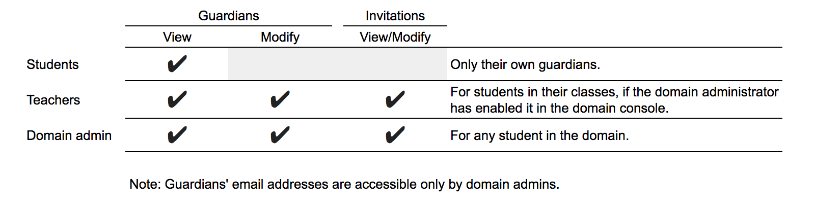 Table of guardian-related ACLs by user type