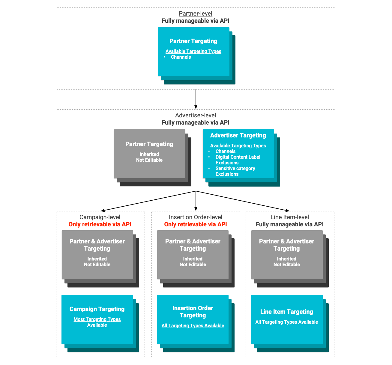 Targeting inheritance diagram