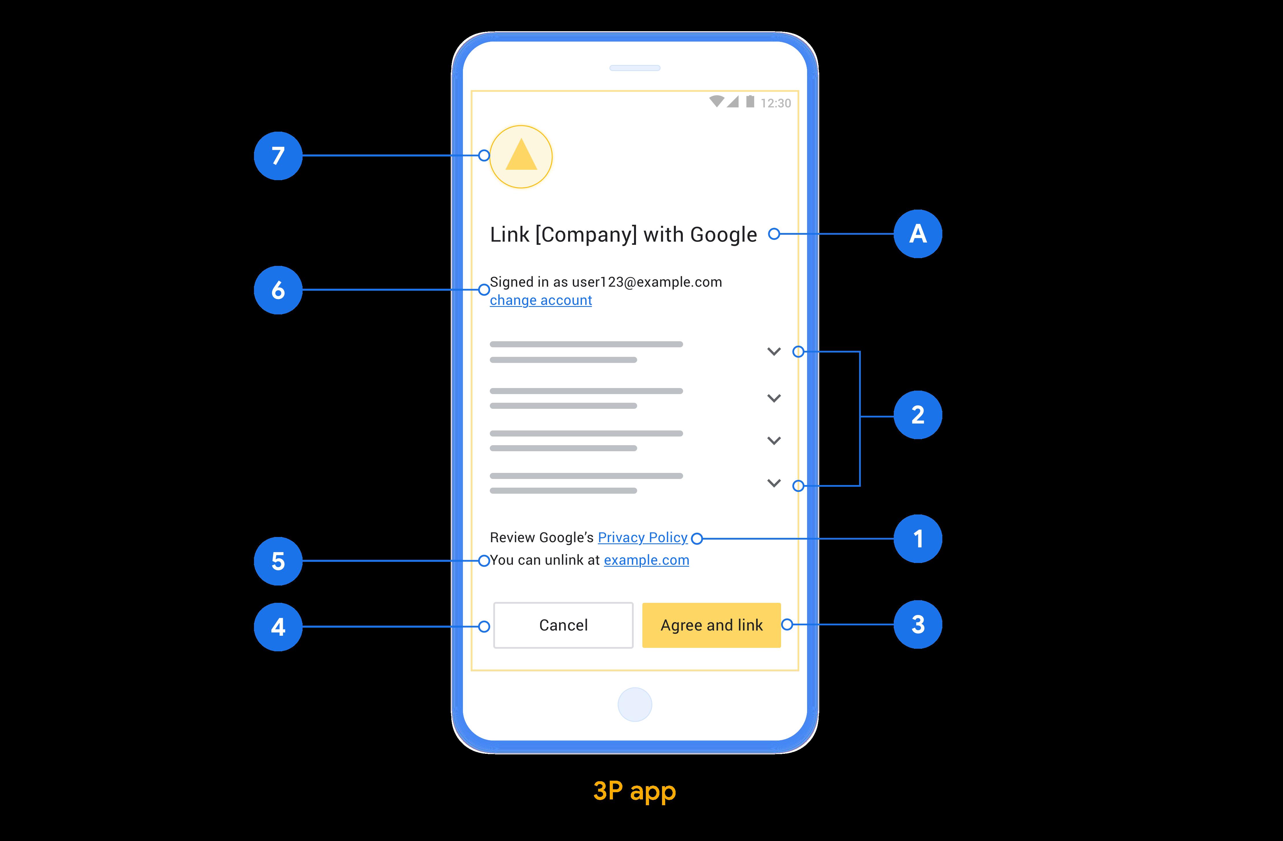 この図は、ユーザーの同意画面を設計するときに従うべき個々の要件と推奨事項への呼び出しを含む同意画面の例を示しています。