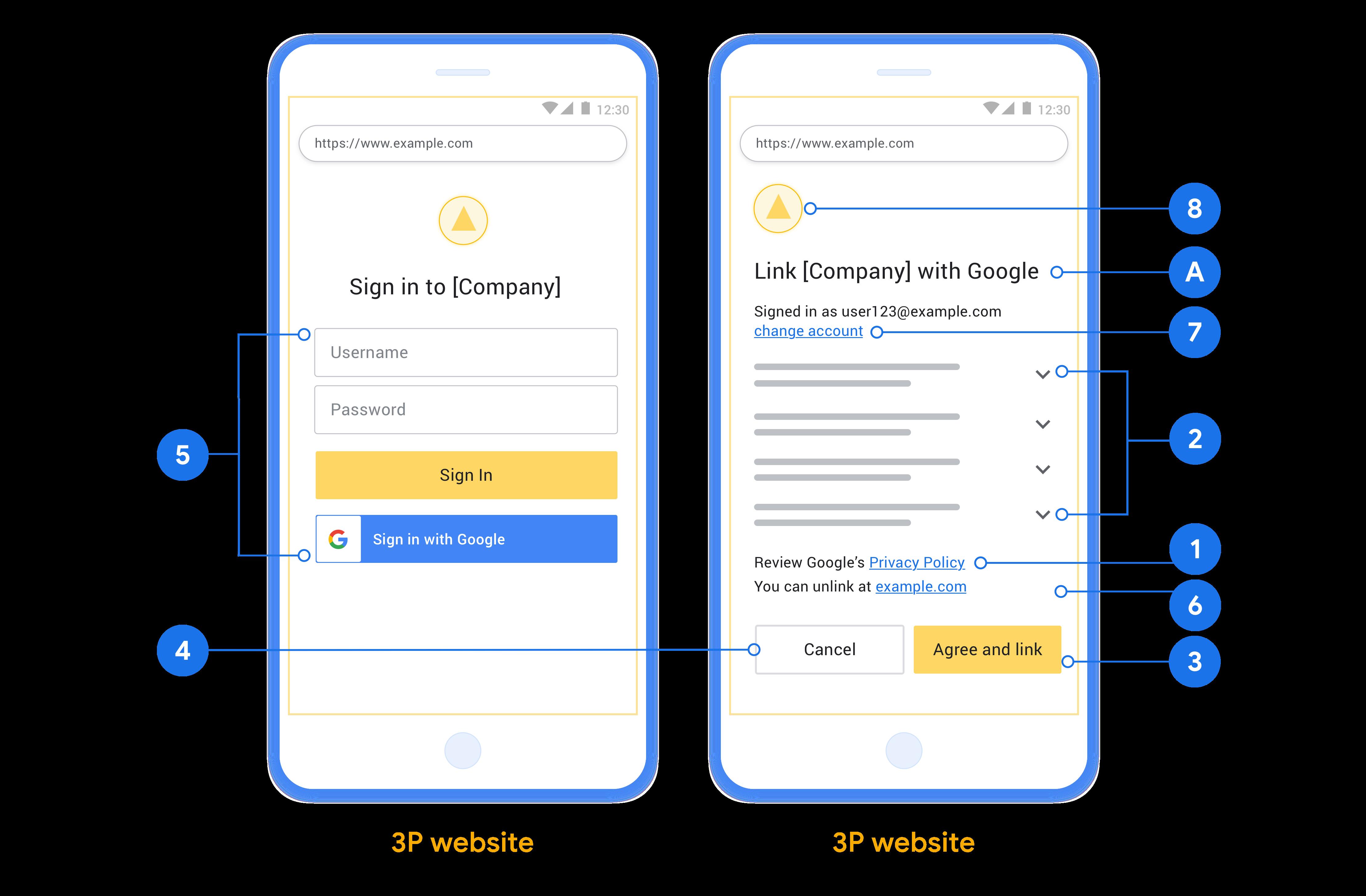 此图显示了示例用户登录和同意屏幕,其中包含在设计用户登录和同意屏幕时要遵循的各个要求和建议。