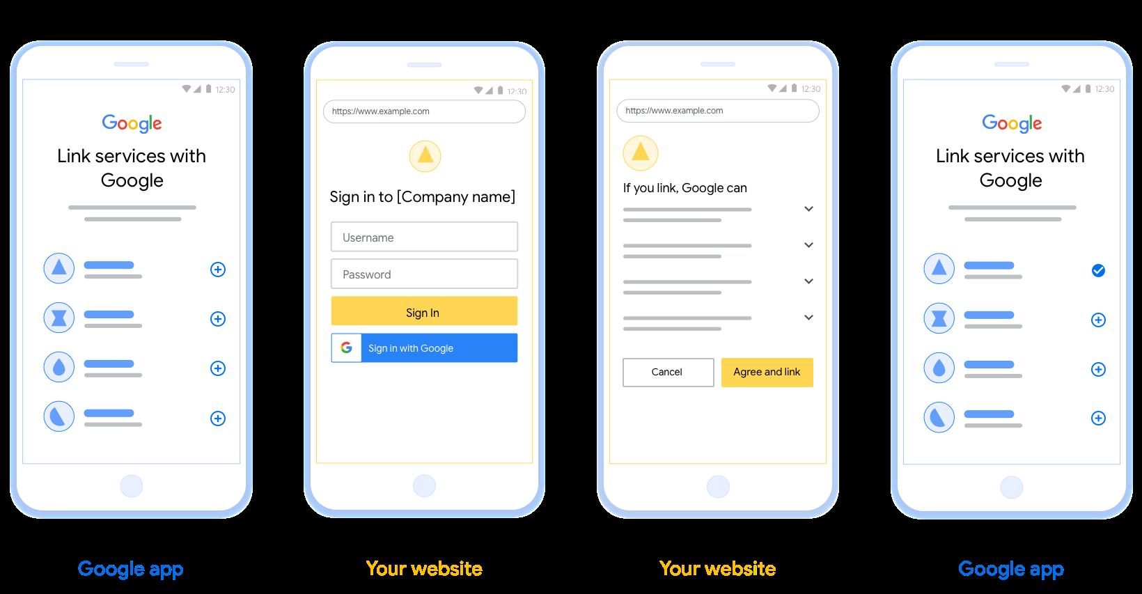 此图显示了用户将其Google帐户链接到您的身份验证系统的步骤。第一个屏幕截图显示了用户从您的平台启动的链接。第二张图片显示用户登录Google,第三张图片显示用户同意并确认将其Google帐户与您的应用程序关联。最终的屏幕截图显示了Google应用程序中已成功链接的用户帐户。