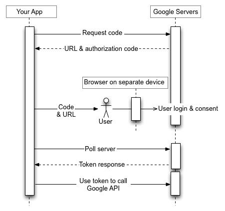 El usuario inicia sesión en un dispositivo separado que tiene un navegador.