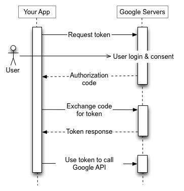 您的应用程序向 Google 授权服务器发送令牌请求,接收授权代码,交换令牌代码,并使用令牌调用 Google API 端点。