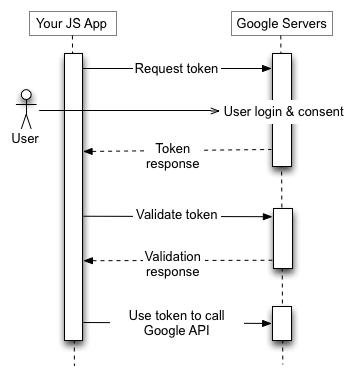La tua applicazione JS invia una richiesta di token al server di autorizzazione di Google, riceve un token, convalida il token e utilizza il token per chiamare un endpoint dell'API di Google.