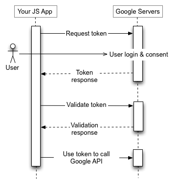 Your JS application sends a token request to the Google Authorization Server,                   receives a token, validates the token, and uses the token to call a Google API                   endpoint.