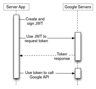 La tua applicazione server utilizza un JWT per richiedere un token dal server di autorizzazione di Google, quindi utilizza il token per chiamare un endpoint dell'API di Google. Nessun utente finale è coinvolto.