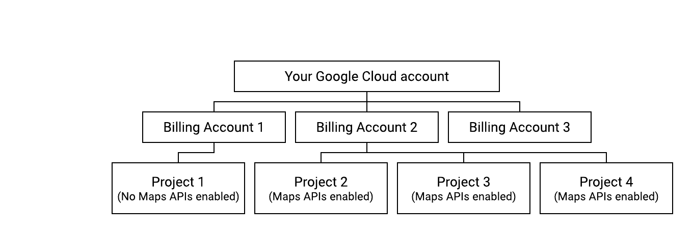 Diagram showing a compliant billing setup.