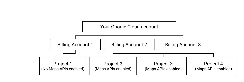 Diagrama que muestra una configuración de facturación que cumple con las condiciones.