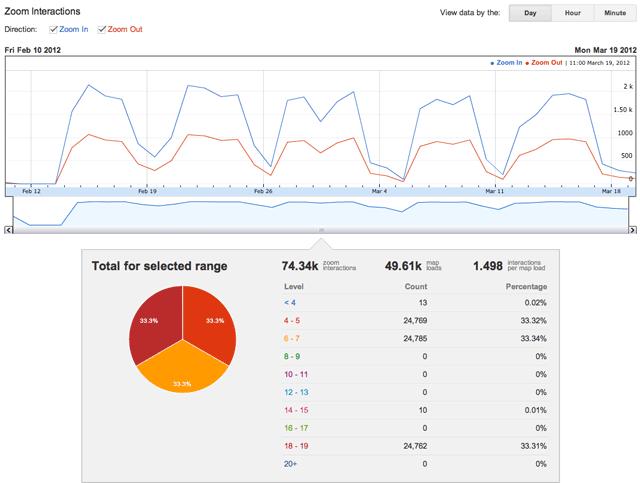 此 *Zoom Interactions* 报告显示,对于与此客户端 ID 关联的网站,大多数用户都在使用介于 4 和 7 之间的缩放级别。