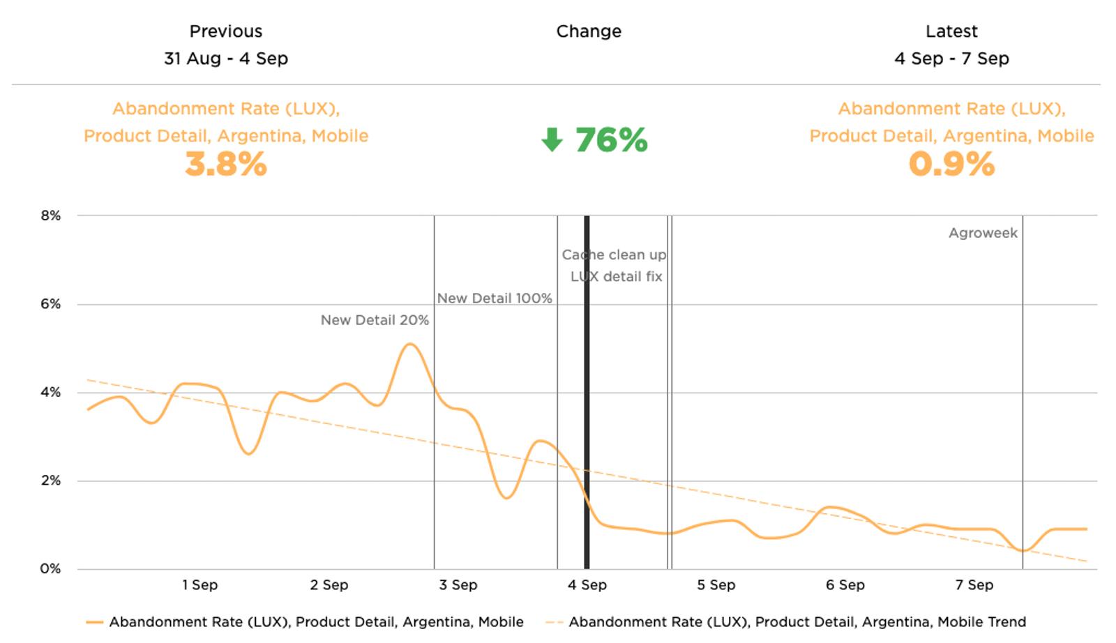 퍼포먼스 최적화 후 제품 세부 정보 페이지에서 로딩 포기율 76% 감소를 보여주는 그래프