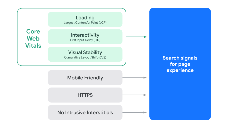 A diagram illustrating the components of Search's signal for page experience.