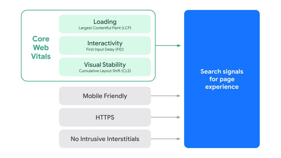 Zaktualizowany schemat graficzny zczynnikami składającymi się na sygnały jakości strony: Wczytywanie (LCP), Interaktywność (FID), Stabilność wizualna (CLS), Dostosowanie do komórek, HTTPS iBrak uciążliwych reklam pełnoekranowych.